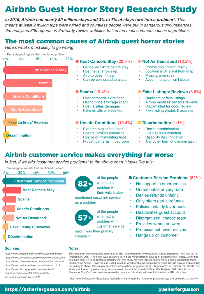 airbnb research infographics
